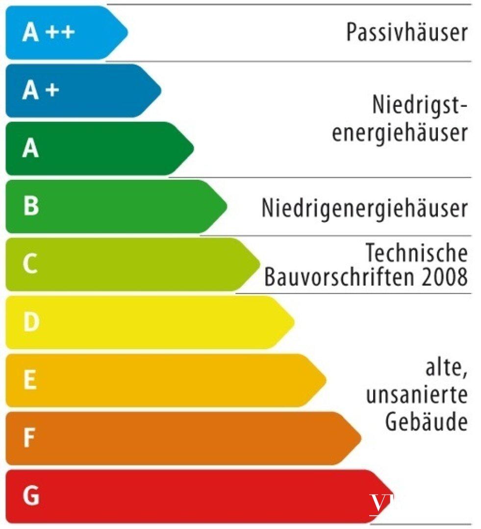 Energietabelle