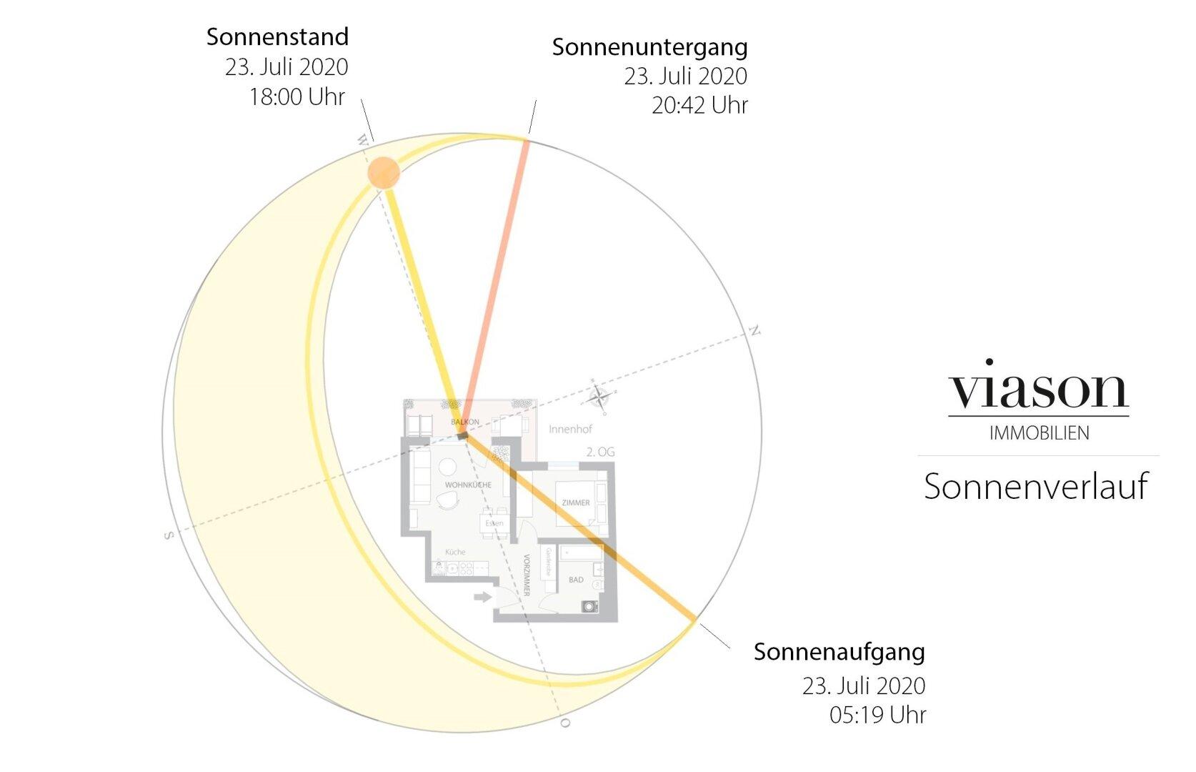 Sonnenverlauf viason immobilien