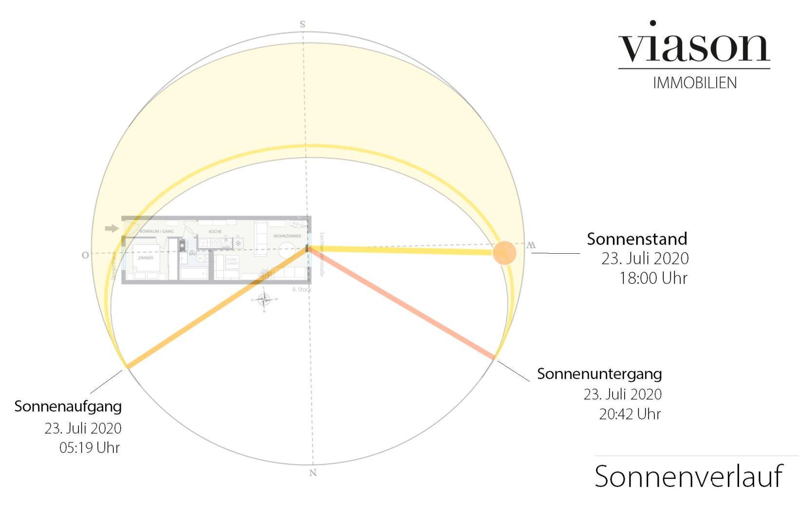 Sonnenverlauf
