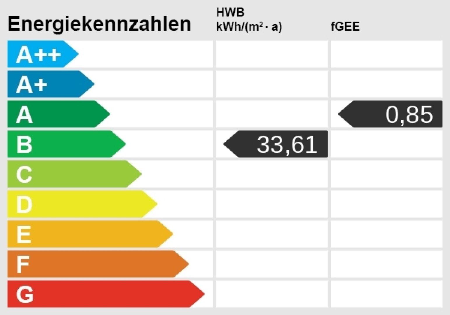 Energieskala